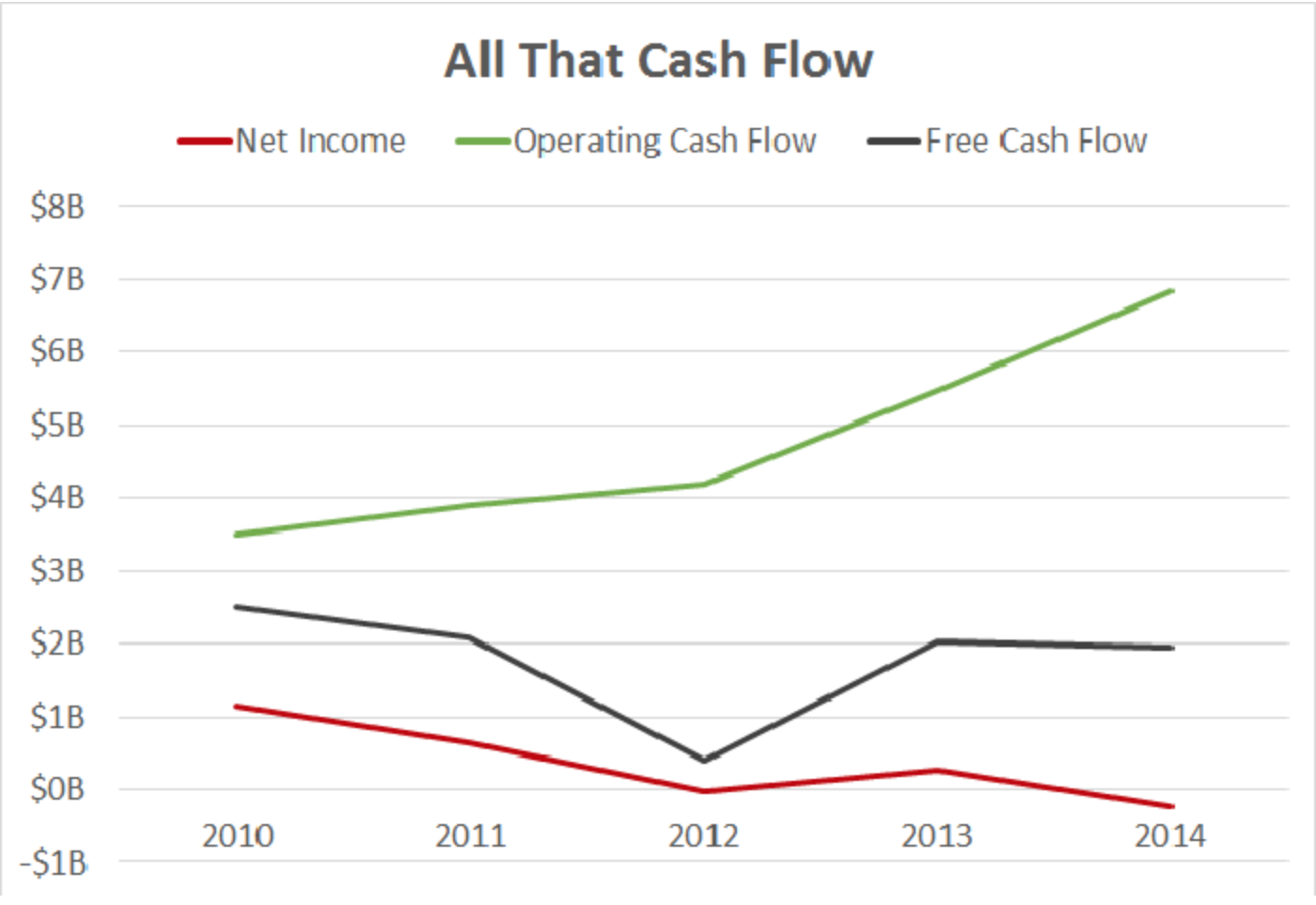Net Income Over Cashflow Of Project Finance